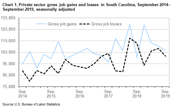 Chart 1. Private sector gross job gains and losses in South Carolina, September 2014-September 2019, seasonally adjusted