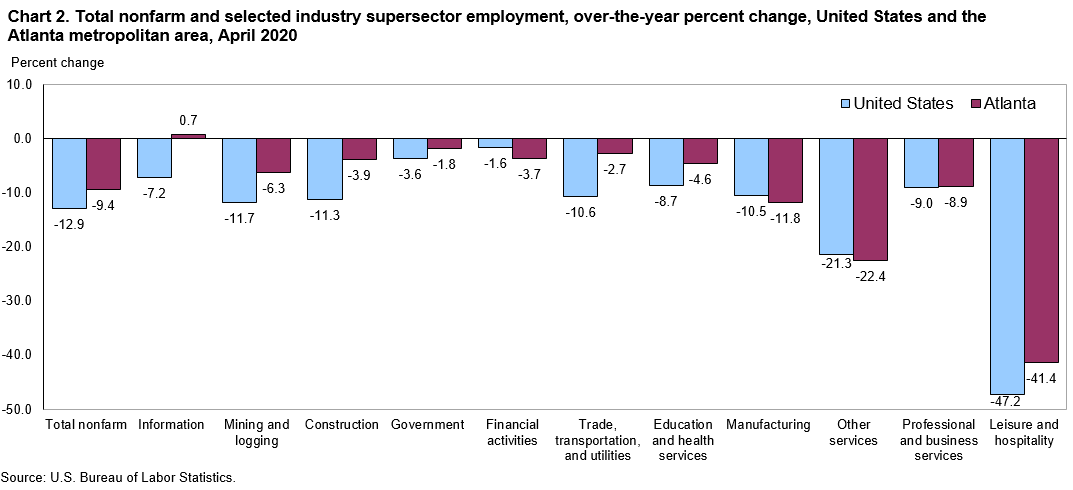 Chart 2. Total nonfarm and selected industry supersector employment, over-the-year percent change, United States and the Atlanta metropolitan area, April 2020