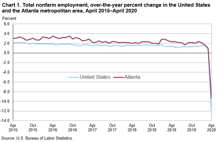 Chart 1. Total nonfarm employment, over-the-year percent change in the United States and the Atlanta metropolitan area, April 2015–April 2020