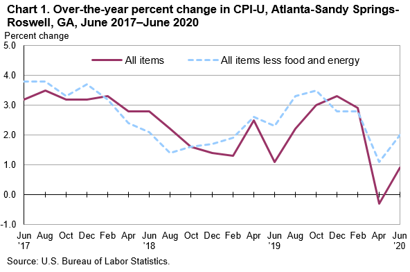 Chart 1. Over-the-year percent change in CPI-U, Atlanta-Sandy Springs-Roswell, GA, June 2017—June 2020