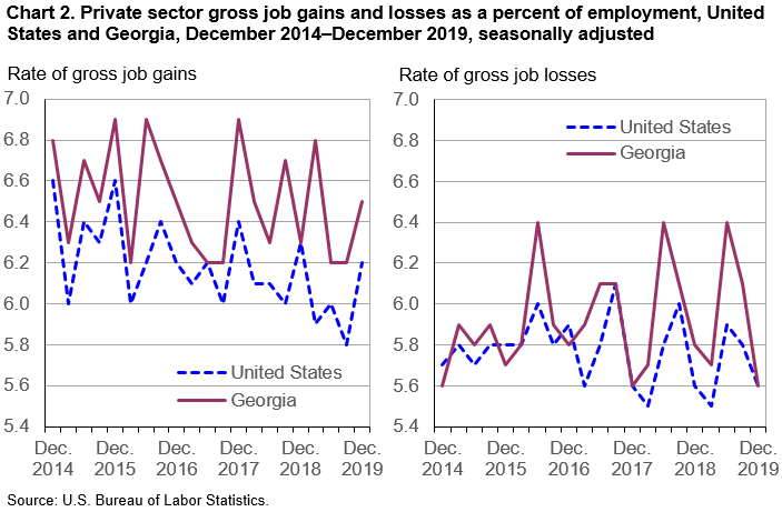Chart 2. Private sector gross job gains and losses as a percent of employment, United States and Georgia, December 2014–December 2019, seasonally adjusted