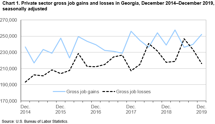 Chart 1. Private sector gross job gains and losses in Georgia, December 2014–December 2019, seasonally adjusted