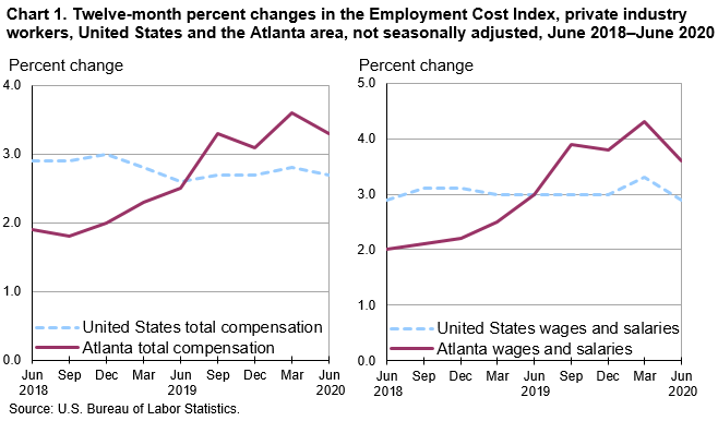 Chart 1. Twelve-month percent changes in the Employment Cost Index, private industry workers, United States and the Atlanta area, not seasonally adjusted, June 2018–June 2020