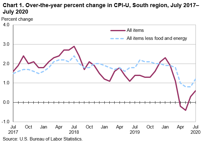 Chart 1. Over-the-year percent change in CPI-U, South region, July 2017–July 2020