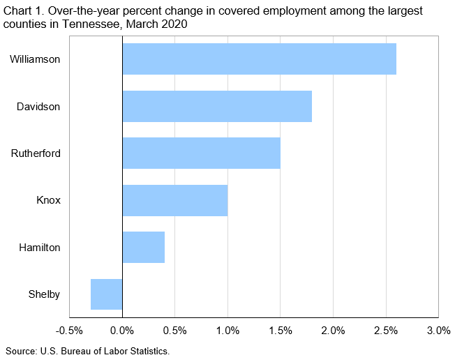 Chart 1. Over-the-year percent change in covered employment among the largest counties in Tennessee, March 2020