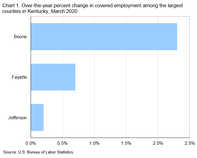 Chart 1. Over-the-year percent change in covered employment among the largest counties in Kentucky, March 2020