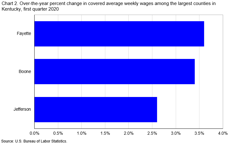 Chart 2. Over-the-year percent change in covered average weekly wages among the largest counties in Kentucky, first quarter 2020