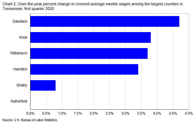 Chart 2. Over-the-year percent change in covered average weekly wages among the largest counties in Tennessee, first quarter 2020