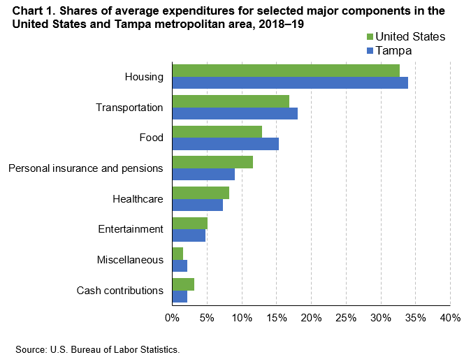 Chart 1. Shares of average expenditures for selected major components in the United States and Tampa metropolitan area, 2018–19
