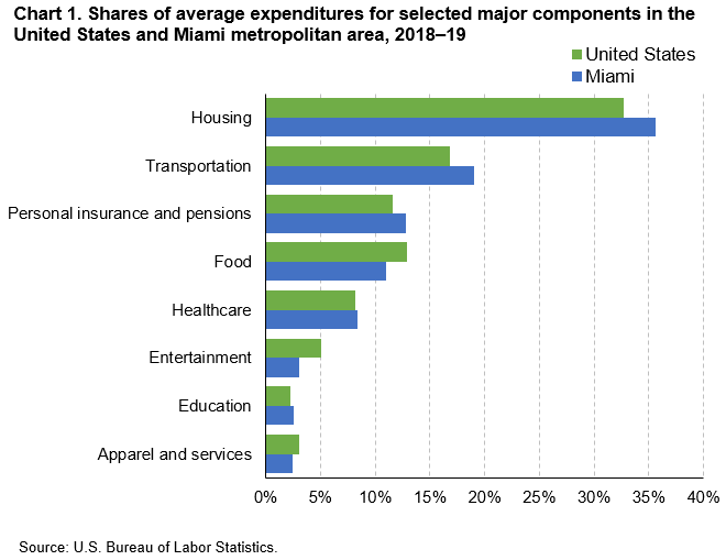 Chart 1. Shares of average expenditures for selected major components in the United States and Miami metropolitan area, 2018–19