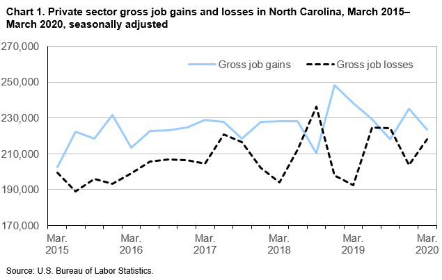 Chart 1. Private sector gross job gains and losses in North Carolina, March 2015-March 2020, seasonally adjusted