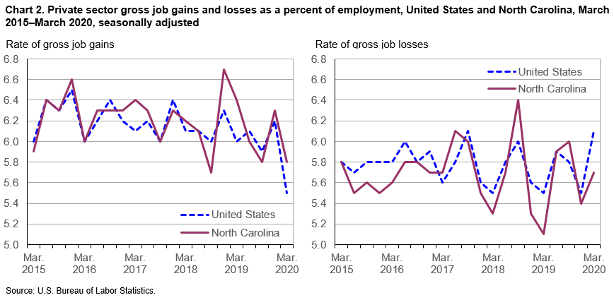 Chart 2. Private sector gross job gains and losses as a percent of employment, United States and North Carolina, March 2015–March 2020, seasonally adjusted