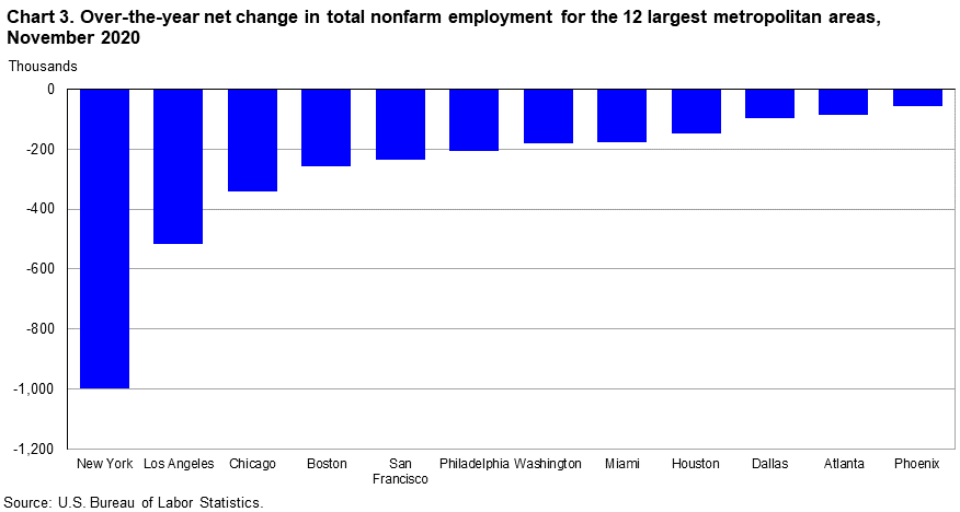 Chart 3. Total nonfarm employment, over-the-year percent change, United States and 12 largest metropolitan areas, November 2020