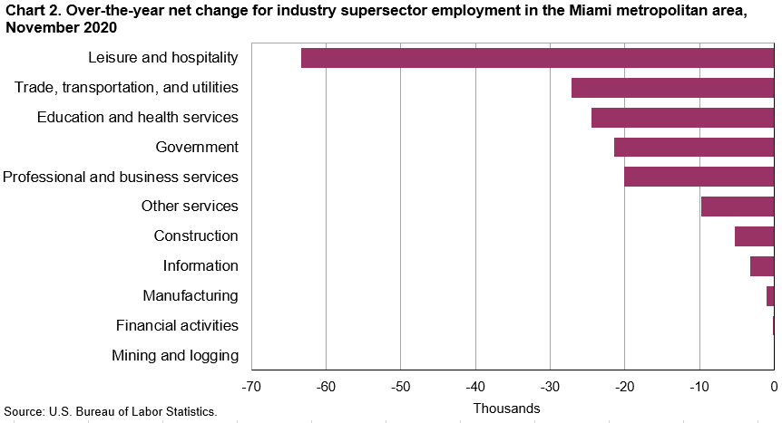 Chart 2. Total nonfarm and selected industry supersector employment, over-the-year percent change, United States and the Miami metropolitan area, November 2020