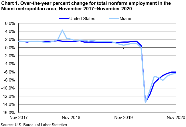 Chart 1. Total nonfarm employment, over-the-year net change in the Miami metropolitan area and its divisions, November 2015–November 2020