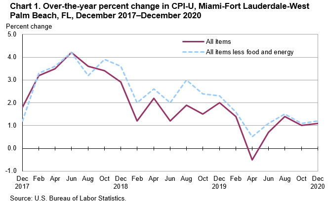 Chart 1. Over-the-year percent change in CPI-U, Miami-Fort Lauderdale-West Palm Beach, FL, December 2017—December 2020