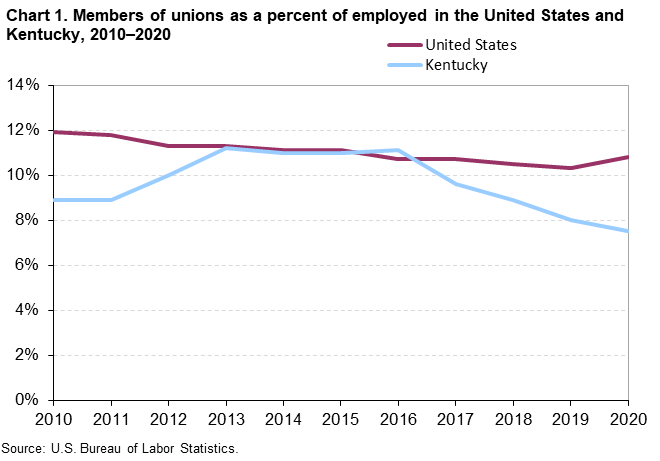 Chart 1. Members of unions as a percent of employed in the United States and Kentucky, 2010-2020