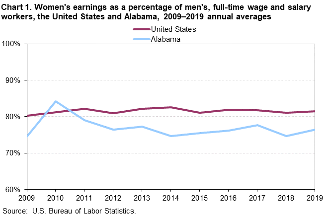 Chart 1. Women's earnings as a percentage of men's, full-time wage and salary workers, the United States and Alabama, 2009-2019 annual averages