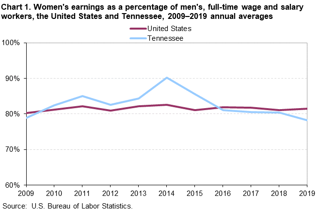 Chart 1. Women's earnings as a percentage of men's, full-time wage and salary workers, the United States and Tennessee, 2009–2019 annual averages