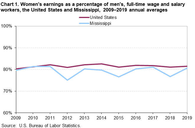 Chart 1. Women's earnings as a percentage of men's, full-time wage and salary workers, the United States and Mississippi, 2009–2019 annual averages