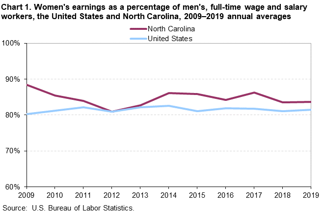 Chart 1. Women's earnings as a percentage of men's, full-time wage and salary workers, the United States and North Carolina, 2009–2019 annual averages