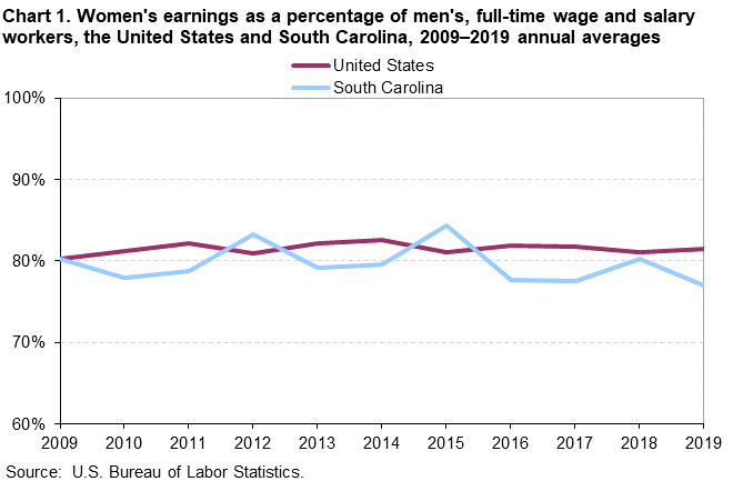 Chart 1. Women's earnings as a percentage of men's, full-time wage and salary workers, the United States and South Carolina, 2009–2019 annual averages