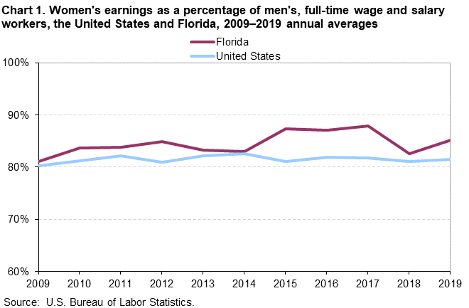 Chart 1. Women's earnings as a percentage of men's, full-time wage and salary workers, the United States and Florida, 2009-2019 annual averages