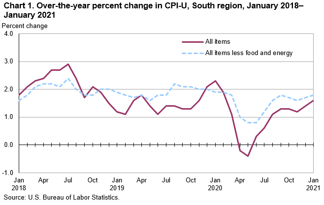Chart 1. Over-the-year percent change in CPI-U, South region, January 2018–January 2021