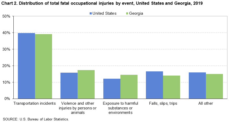 Chart 2. Distribution of total fatal occupational injuries by event, United States and Georgia, 2019