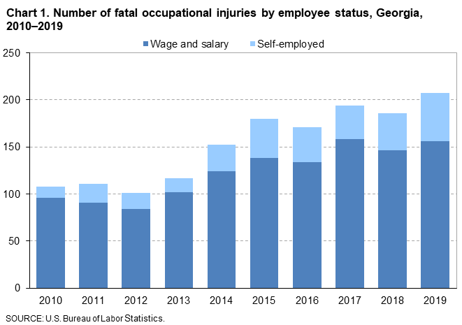 Chart 1. Number of fatal occupational injuries by employee status, Georgia, 2010–2019
