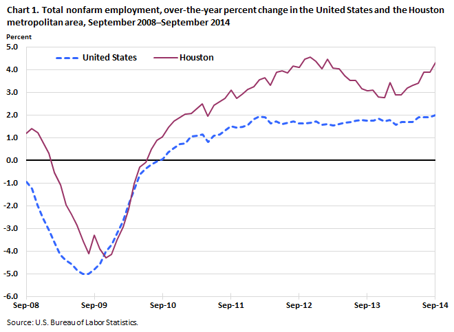 Chart 1. Total nonfarm employment, over-the-year percent change in the United States and the Houston metropolitan area, September 2008–September 2014