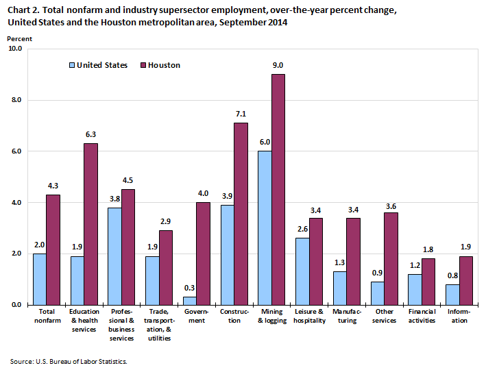 Chart 2. Total nonfarm and industry supersector employment, over-the-year percent change, United States and the Houston metropolitan area, September 2014