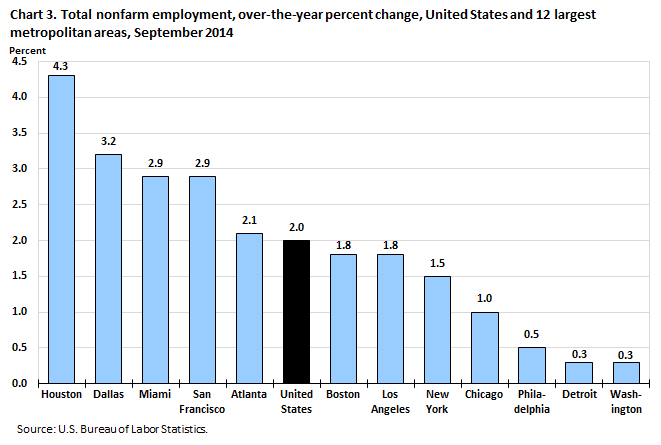 Chart 3. Total nonfarm employment, over-the-year percent change, United States and 12 largest metropolitan areas, September 2014