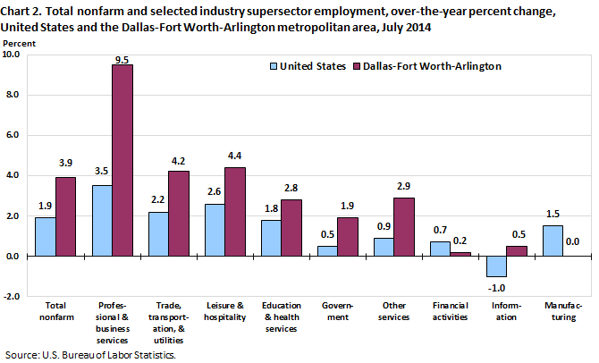 Chart 2. Total nonfarm and selected industry supersector employment, over-the-year percent change, United States and the Dallas-Fort Worth-Arlington metropolitan area, July 2014
