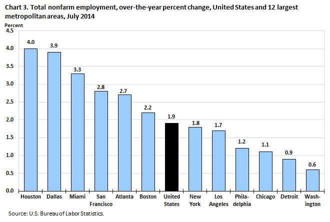 Chart 3. Total nonfarm employment, over-the-year percent change, United States and 12 largest metropolitan areas, July 2014
