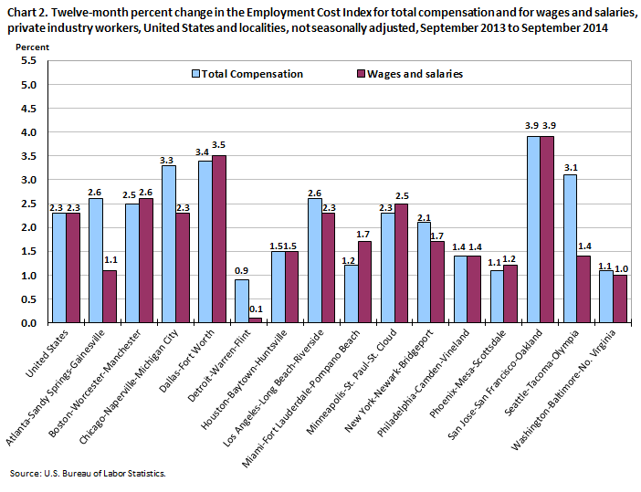 Chart 2. Twelve-month percent change in the Employment Cost Index for total compensation and for wages and salaries, private industry workers, United States and localities, not seasonally adjusted, September 2013 to September 2014