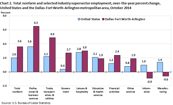 Chart 2. Total nonfarm and selected industry supersector employment, over-the-year percent change, United States and the Dallas-Fort Worth-Arlington metropolitan area, October 2014