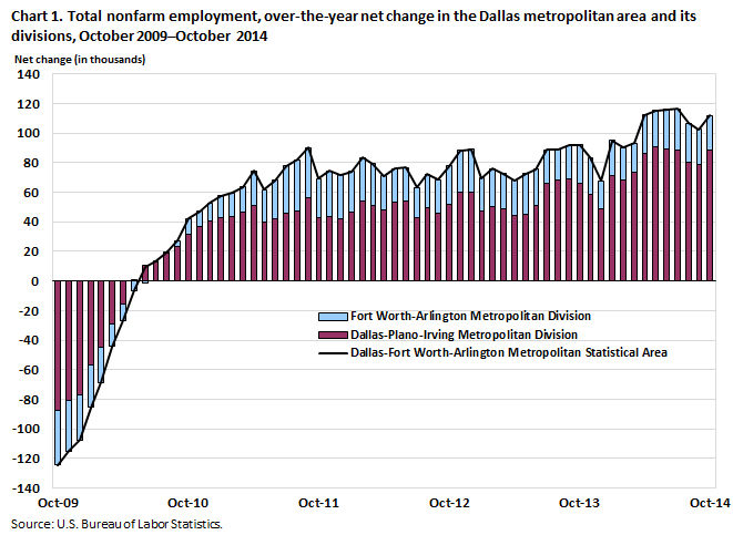Chart 1. Total nonfarm employment, over-the-year net change in the Dallas metropolitan area and its divisions, October 2009–October 2014