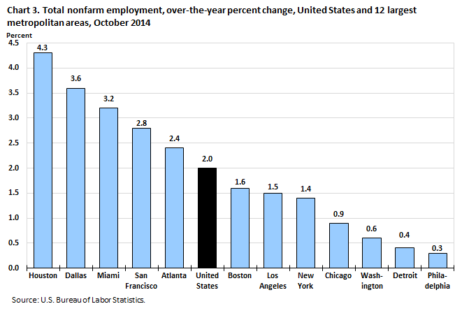 Chart 3. Total nonfarm employment, over-the-year percent change, United States and 12 largest metropolitan areas, October 2014