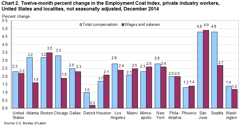 Chart 2. Twelve-month percent change in the Employment Cost Index for total compensation and for wages and salaries, private industry workers, United States and localities, not seasonally adjusted, December 2013 to December 2014