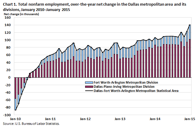 Chart 1. Total nonfarm employment, over-the-year net change in the Dallas metropolitan area and its divisions, January 2010–January 2015