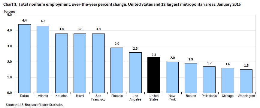 Chart 3. Total nonfarm employment, over-the-year percent change, United States and 12 largest metropolitan areas, January 2015