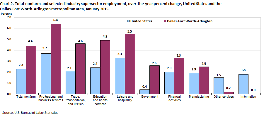 Chart 2. Total nonfarm and selected industry supersector employment, over-the-year percent change, United States and the Dallas-Fort Worth-Arlington metropolitan area, January 2015