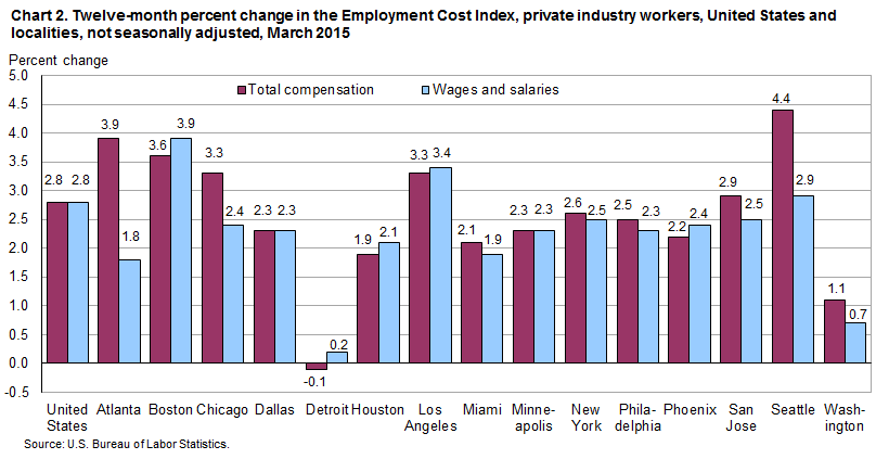 Chart 2. Twelve-month percent change in the Employment Cost Index, private industry workers, United States and localities, not seasonally adjusted, March 2015