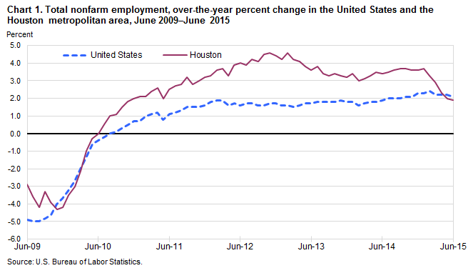Chart 1. Total nonfarm employment, over-the-year percent change in the United States and the Houston metropolitan area, June 2009–June 2015