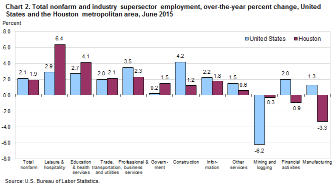 Chart 2. Total nonfarm and selected industry supersector employment, over-the-year percent change, United States and the Houston metropolitan area, June 2015