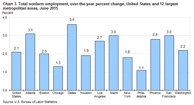 Chart 3. Total nonfarm employment, over-the-year percent change, United States and 12 largest metropolitan areas, June 2015
