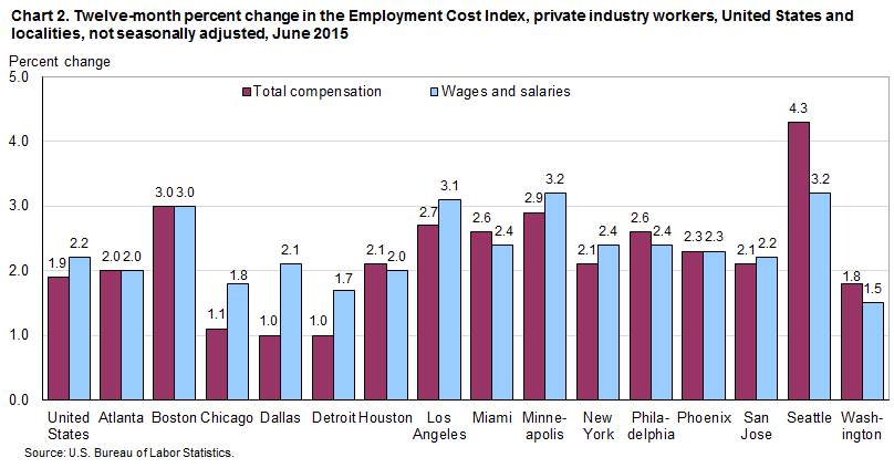 Chart 2. Twelve-month percent change in the Employment Cost Index, private industry workers, United States and localities, not seasonally adjusted, June 2015