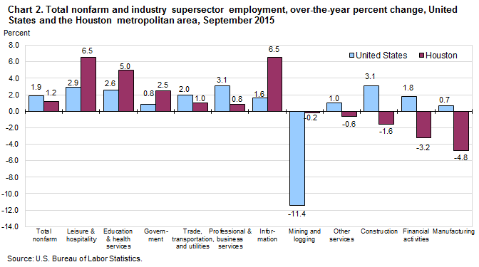 Chart 2. Total nonfarm and selected industry supersector employment, over-the-year percent change, United States and the Houston metropolitan area, September 2015