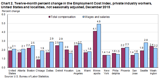 Chart 2. Twelve-month percent change in the Employment Cost Index, private industry workers, United States and localities, not seasonally adjusted, December 2015